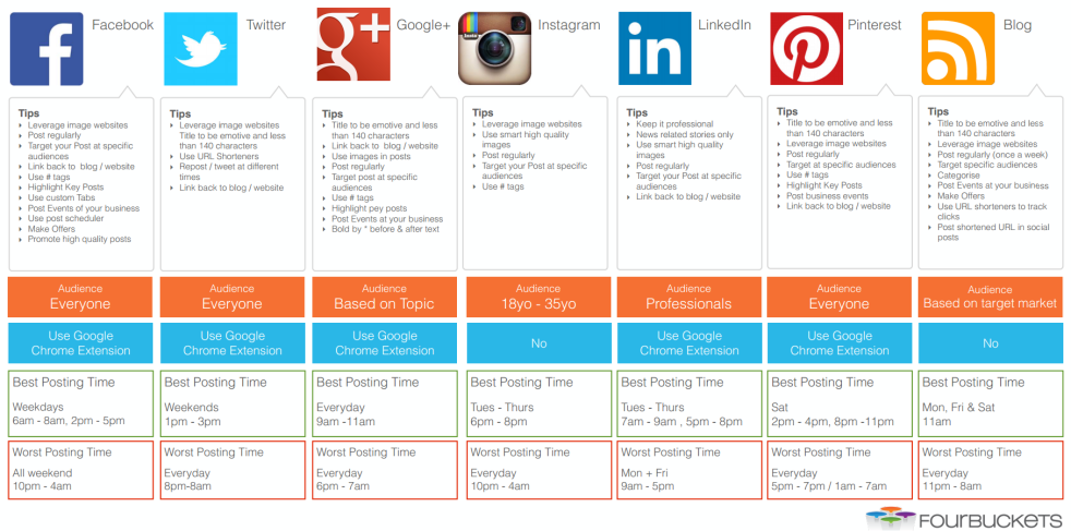 Social Media Best and Worst Times to Post